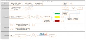 ترخیص کالا و رویههای گمرکی در صادرات (بخش دوم) 10 | آفکو