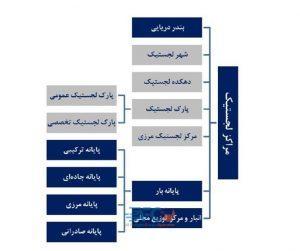 سند آمایش مراکز لجستیک کشور 14 | آفکو