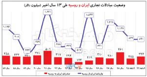 صادرات ایران به روسیه در پسابرجام چقدر است؟ 12   آفکو