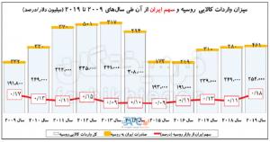 صادرات ایران به روسیه در پسابرجام چقدر است؟ 13   آفکو