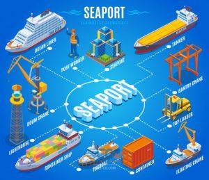 انتقال کالا با روش کراس استافینگ در حمل و نقل دریایی 11 | آفکو