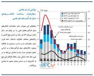 ادامه روند کاهشی سفارش ساخت نفتکش ها 9 | آفکو