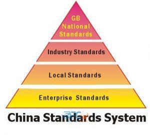 آشنایی با استاندارد ( Guobiao ) GB جهت صادرات کالا به کشور چین 9   آفکو
